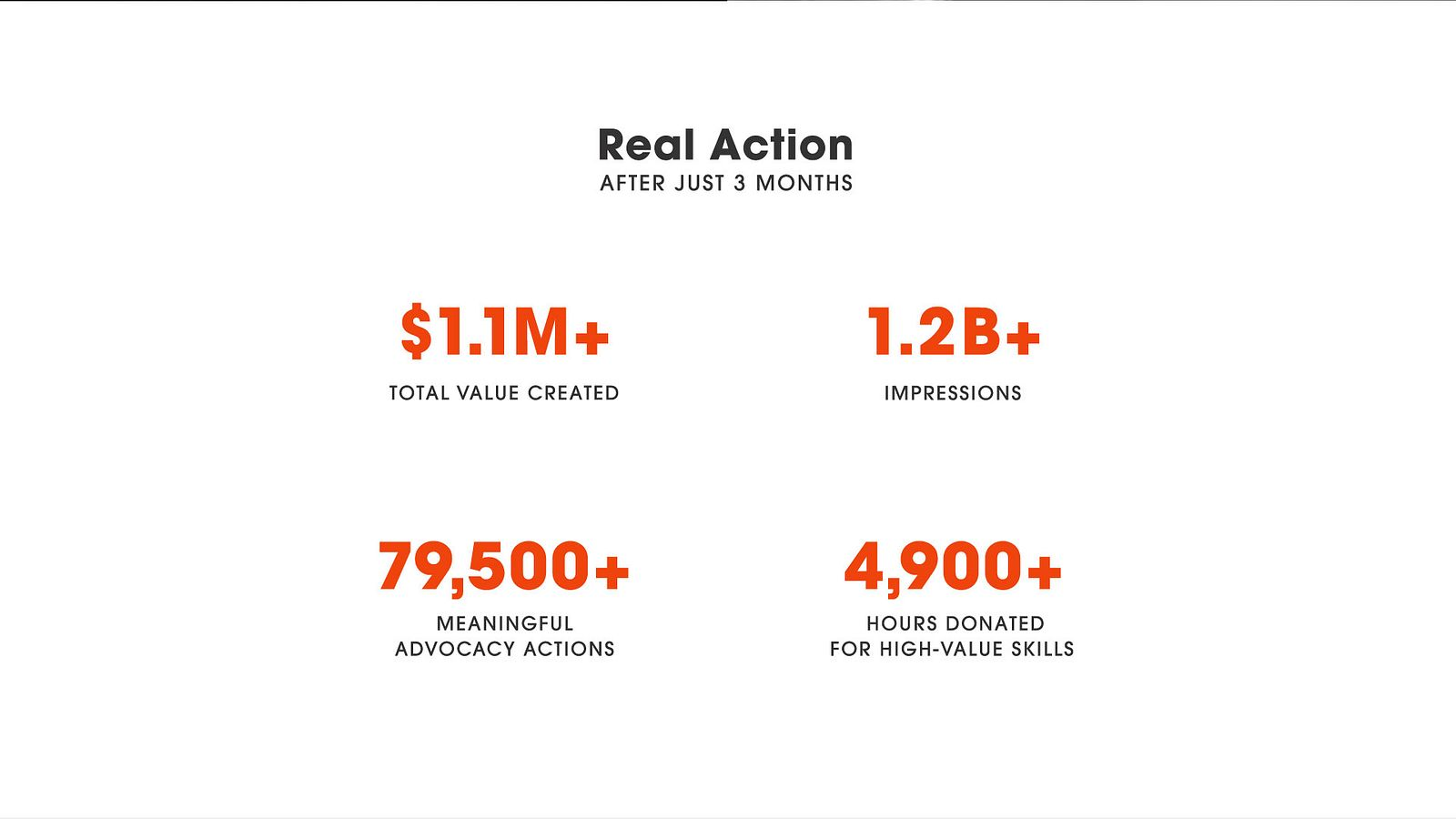 Statistics on impact 3 months after the launch of Patagonia Action Works: $1.1 million total value created; 1.2 billion impressions to date; 79500 meaningful advocacy actions; 4900 hours donated for high-value skills.