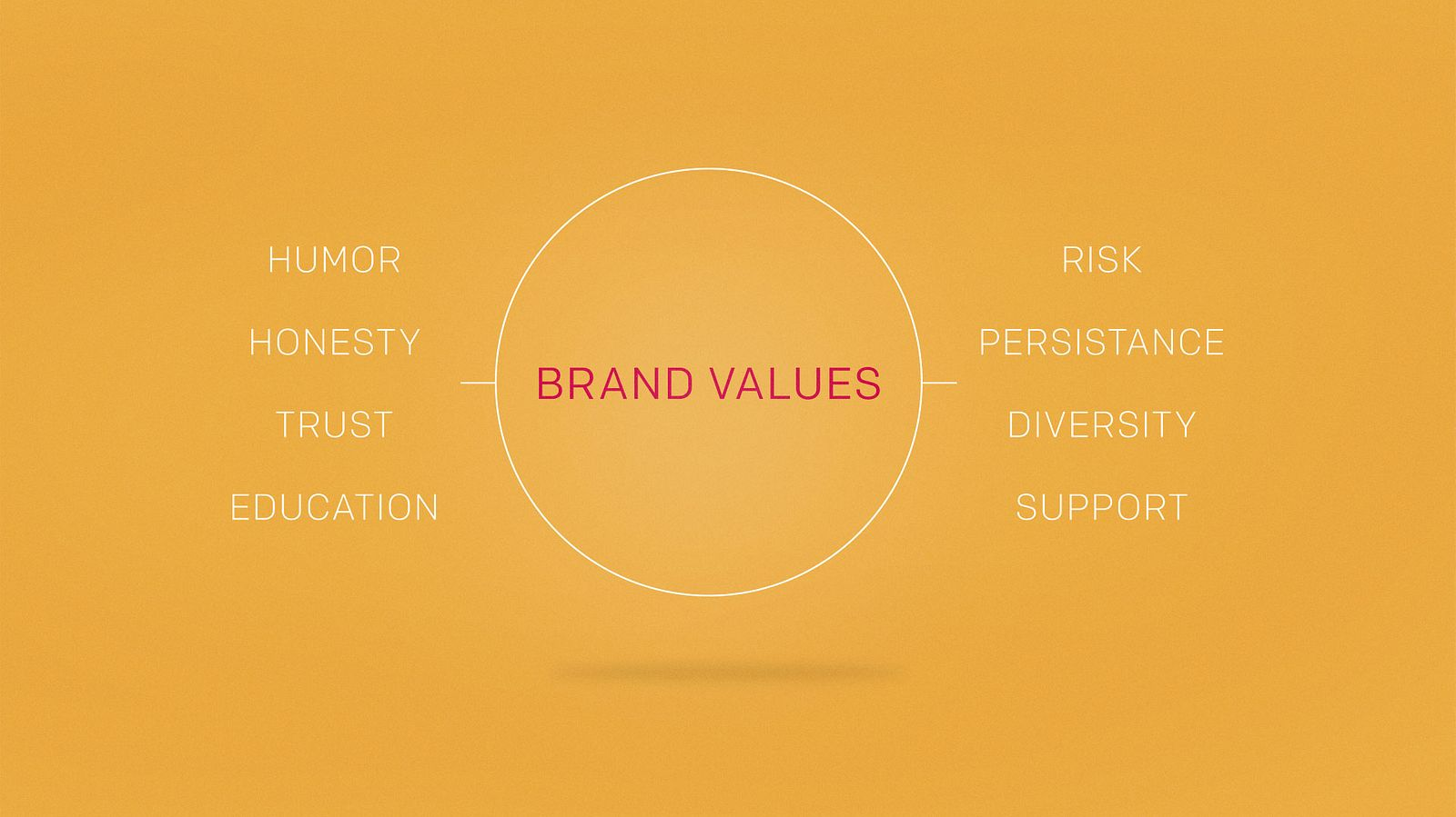 Second City's Brand Values – strategized by Someoddpilot